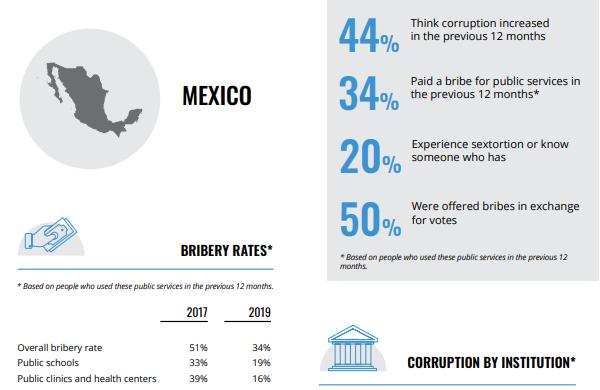 Medir la corrupción: percepciones, experiencias, realidades